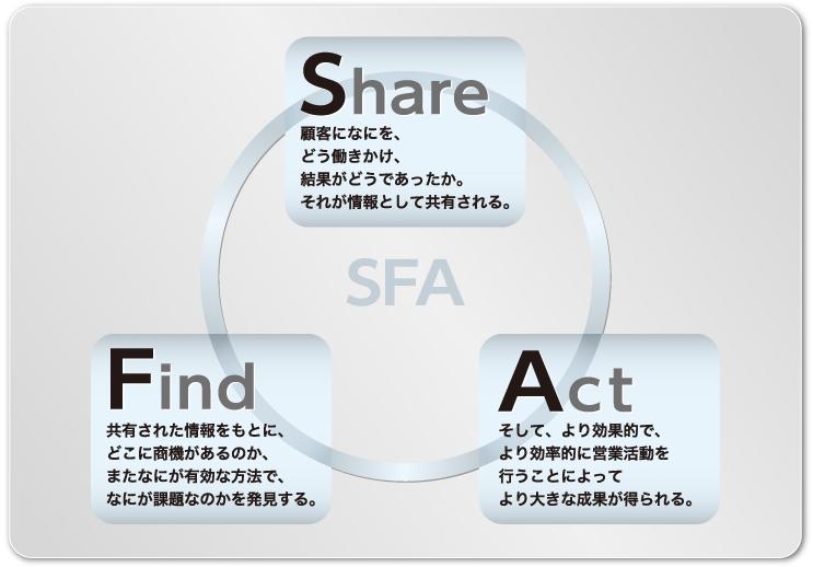 SFA:【Share】顧客になにを、どう働きかけ、結果がどうであったか。それが情報として共有される。【Find】共有された情報をもとに、どこに商機があるのか、またなにが有効な方法で、なにが課題なのかを発見する。【Act】そして、より効果的で、より効率的に営業活動を行うことによってより大きな成果が得られる。